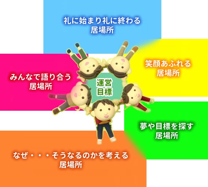 運営目標のイメージ